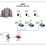 Arbac_Wireless_Network